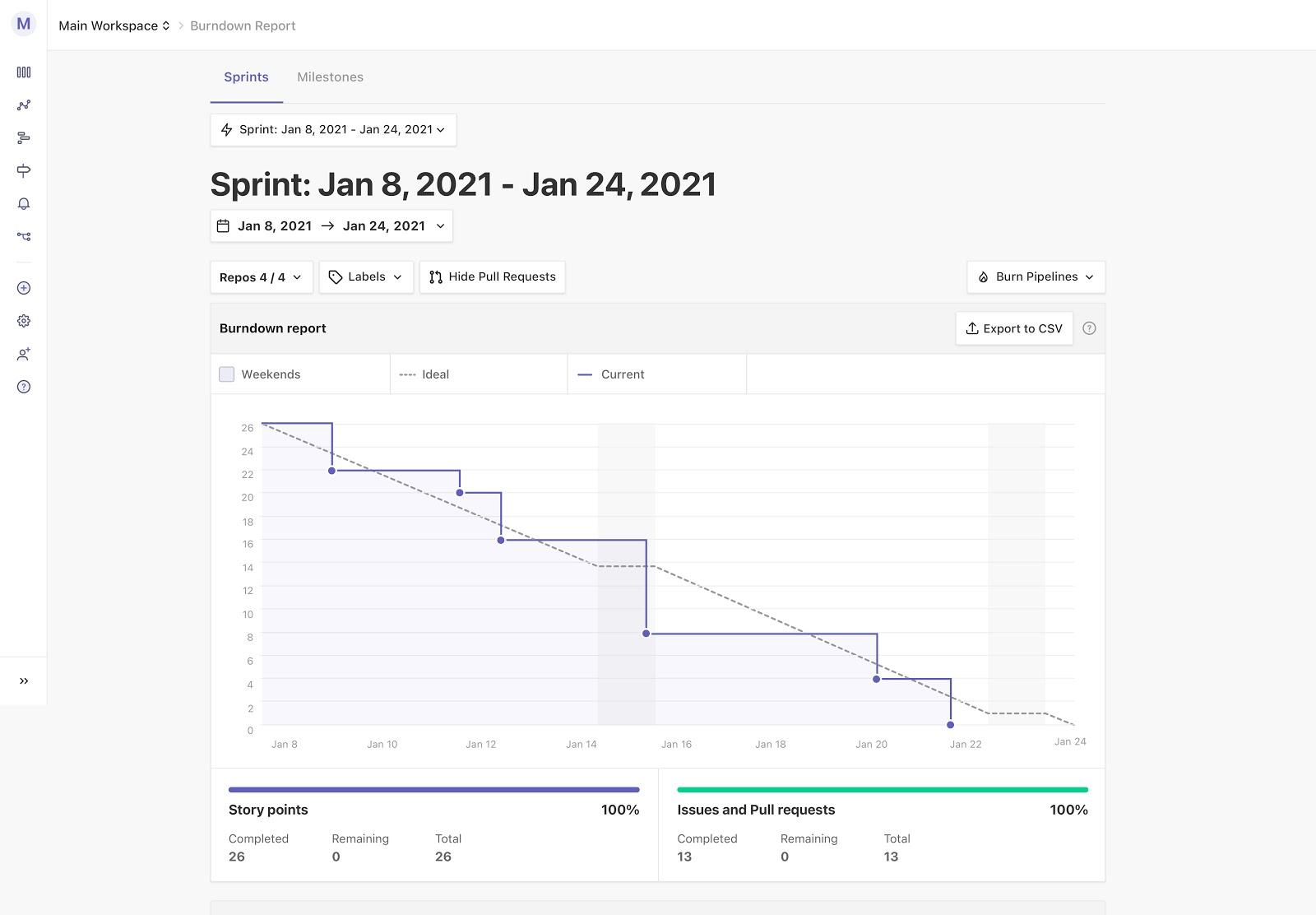 Burndown Chart example created in ZenHub for one sprint