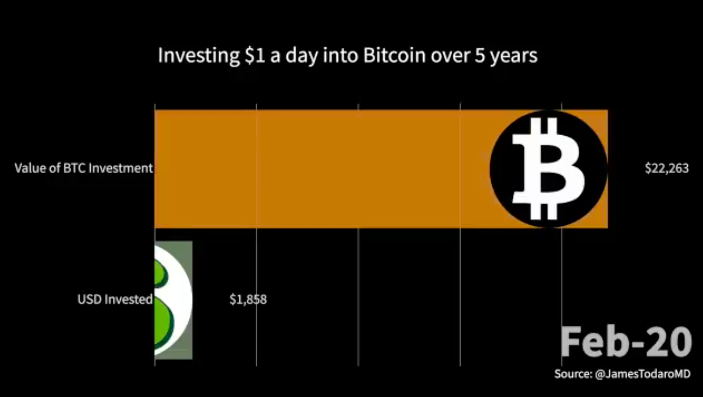 Image showing what a $1,858 investment into Bitcoin over the past 5 years would be worth now