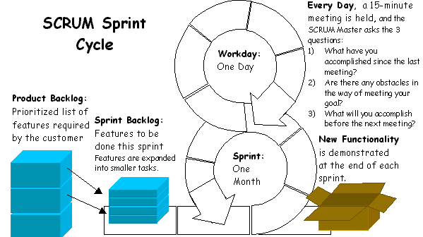 Na imagem, a representação gráfica dos ciclos iterativos do ciclo de sprints do SCRUM.