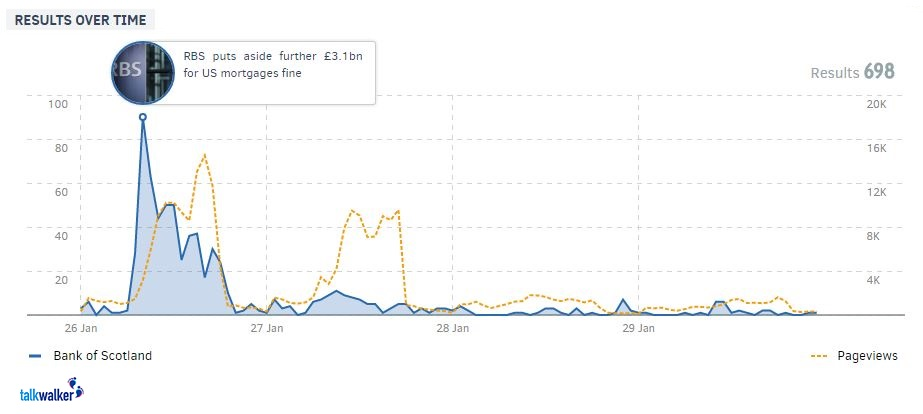 RBS - Mentions vs Page Views.jpg