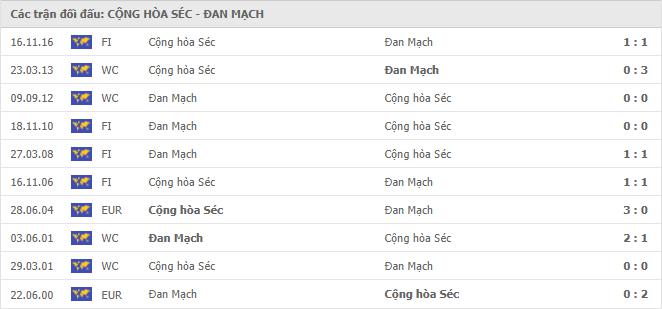 10 cuộc đối đầu gần nhất giữa Cộng Hòa Séc vs Đan Mạch