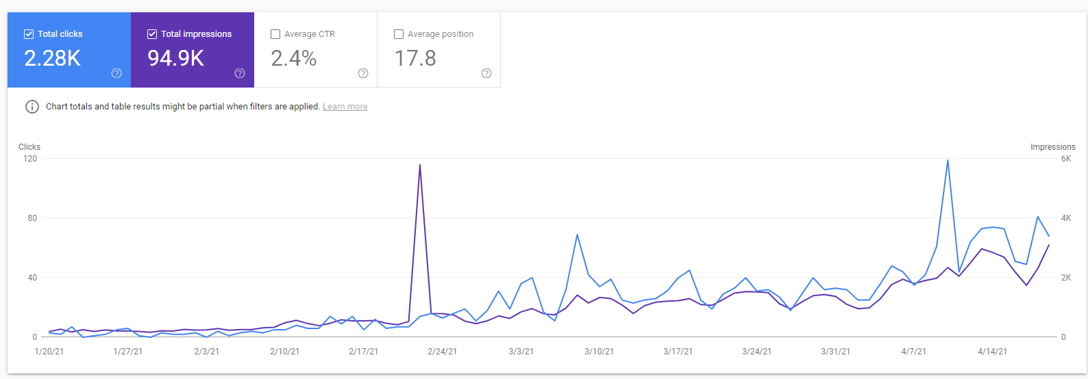 Screenshot of a Google Analytics trend line showing steady increases of impressions (purple line) and clicks (blue line) between February and April 2021.