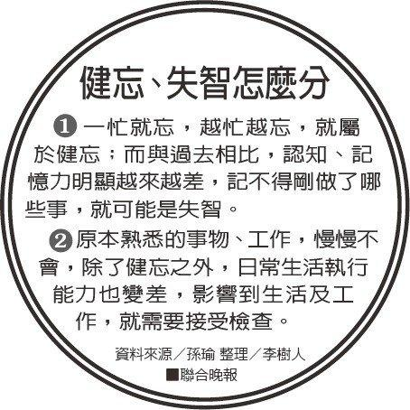 健忘、失智怎麼分資料來源/孫瑜 整理/李樹人