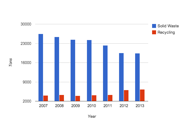 a graph showing the increase in recycling from 2007-2013