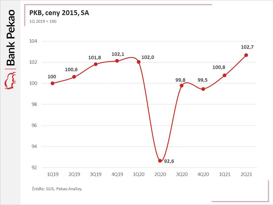 PKB Polski 2019-21