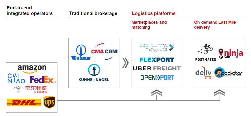 Next Generation Logistics