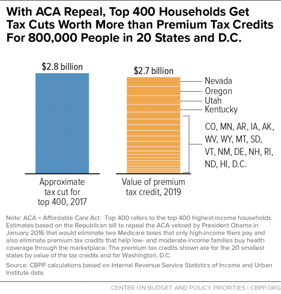 With ACA Repeal, Top 400 Households Get Tax Cuts Worth More than Premium Tax Credits for 800,000 People in 20 States and D.C.