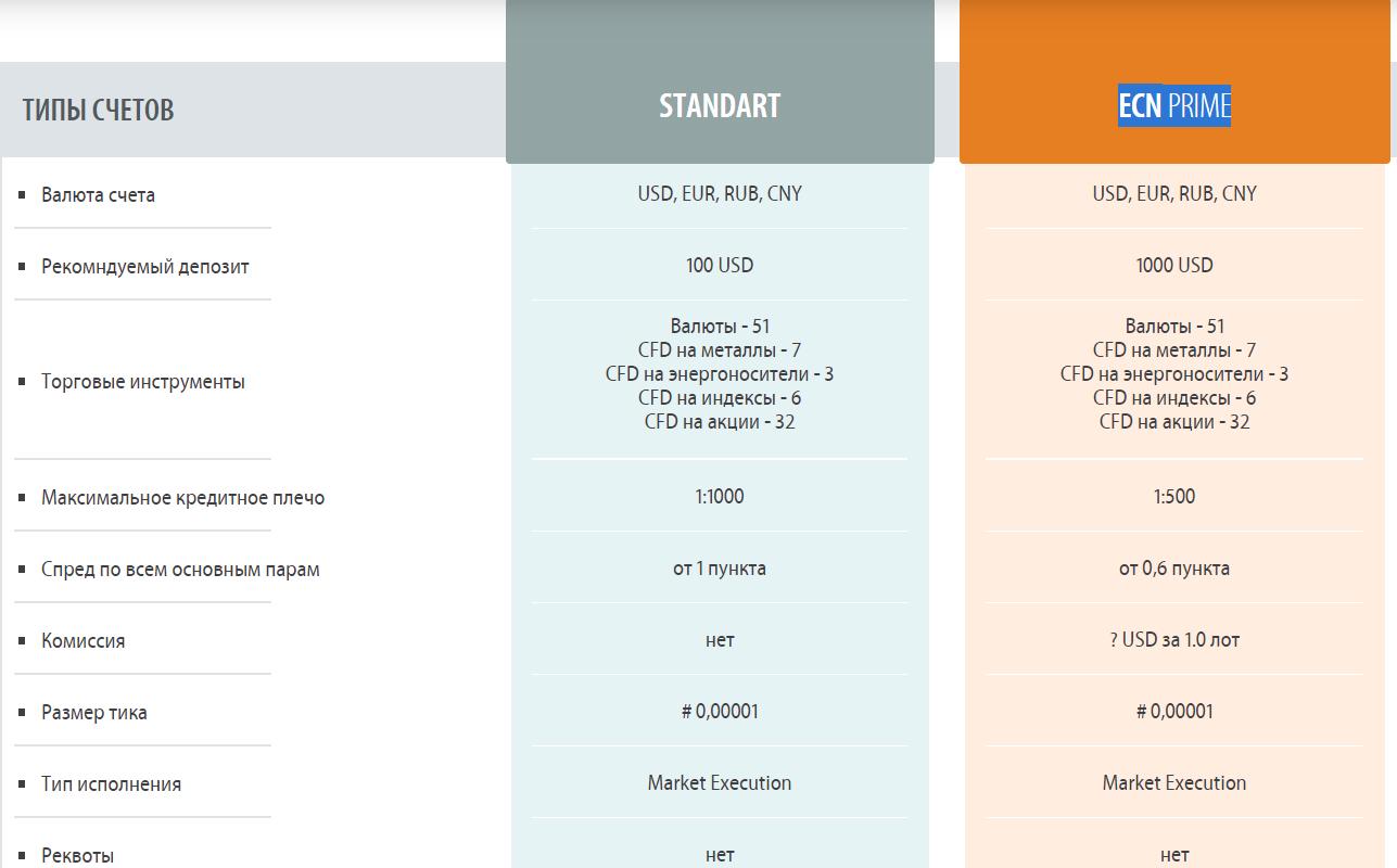 Независимый обзор сервиса InvestAZ с анализом отзывов пользователей