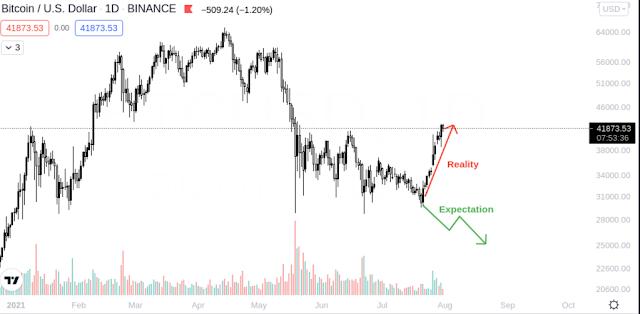 Bitcoin Reason of the sudden rise