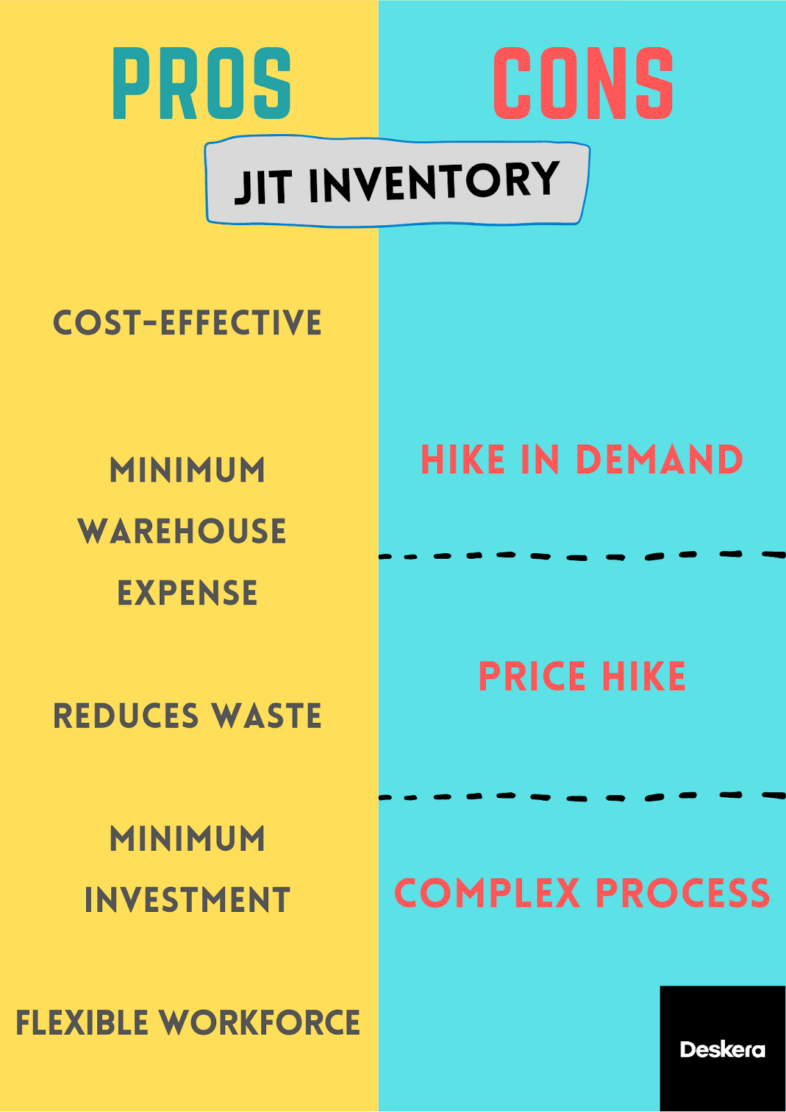 Pros & Cons of JIT Inventory