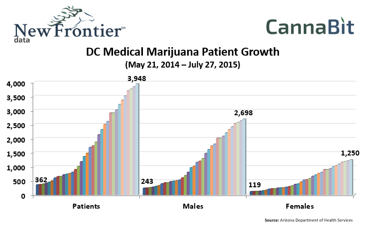 cannabis new patients explode