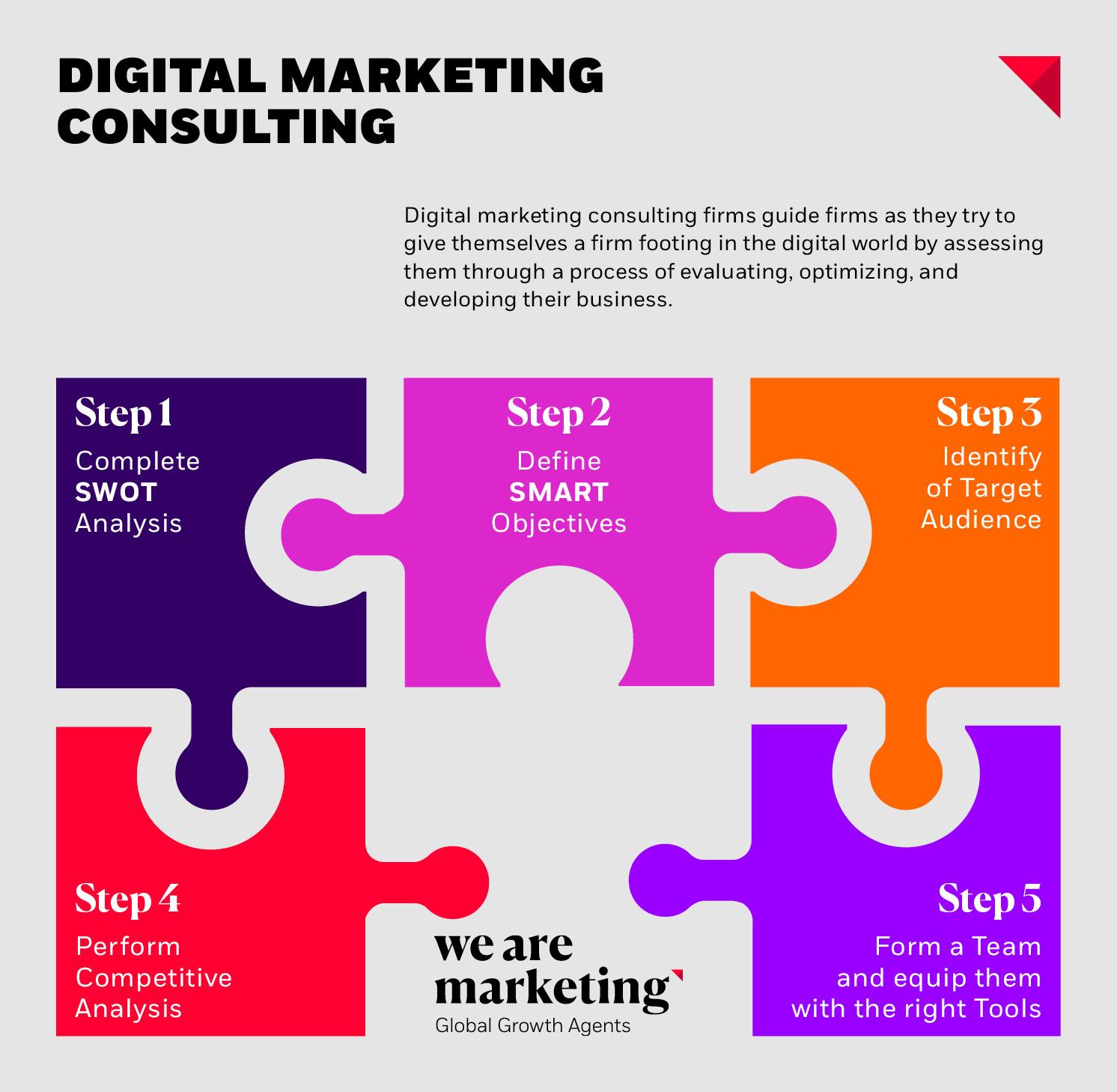 I passaggi per effettuare una consulenza di marketing digitale