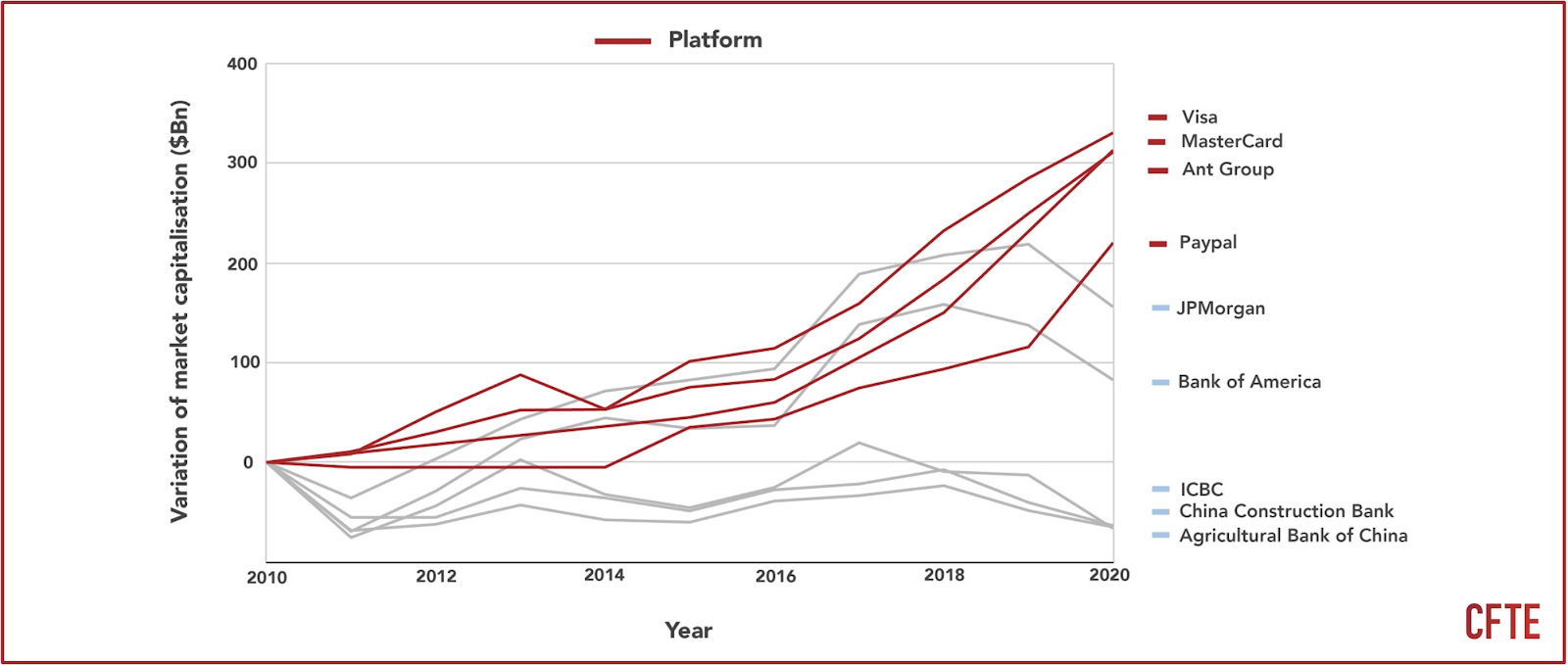 a graph that shows that Variation in market capitalisation of financial institutions since 2010: Platform based institutions continue to grow.