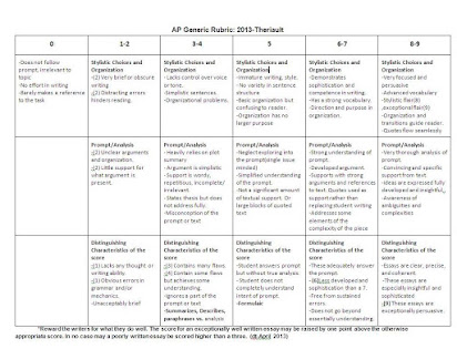 High School English Essay Grading Rubric
