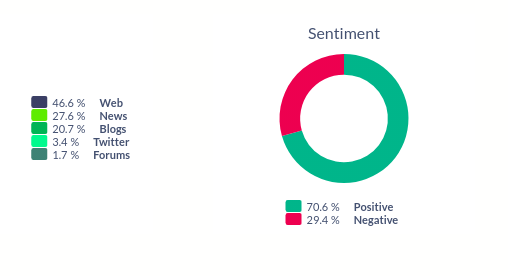 Media Monitoring Sentiment analysis