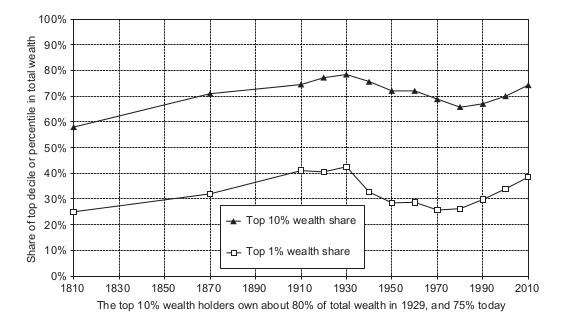 PikettyZucman2014HID.jpg