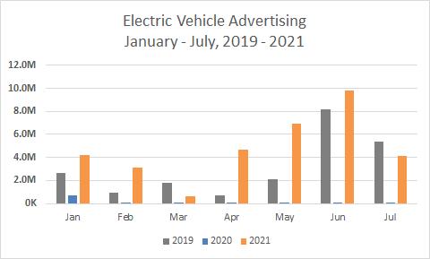 Electric Vehicle Advertising, Jan-July, 2019-2021 Chart