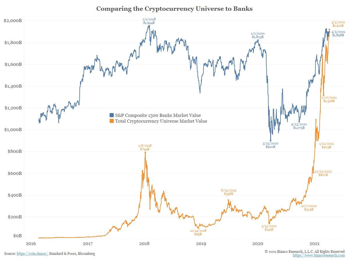 Сравнение крипторынка и индекса S&P Composite 1500 Banks.