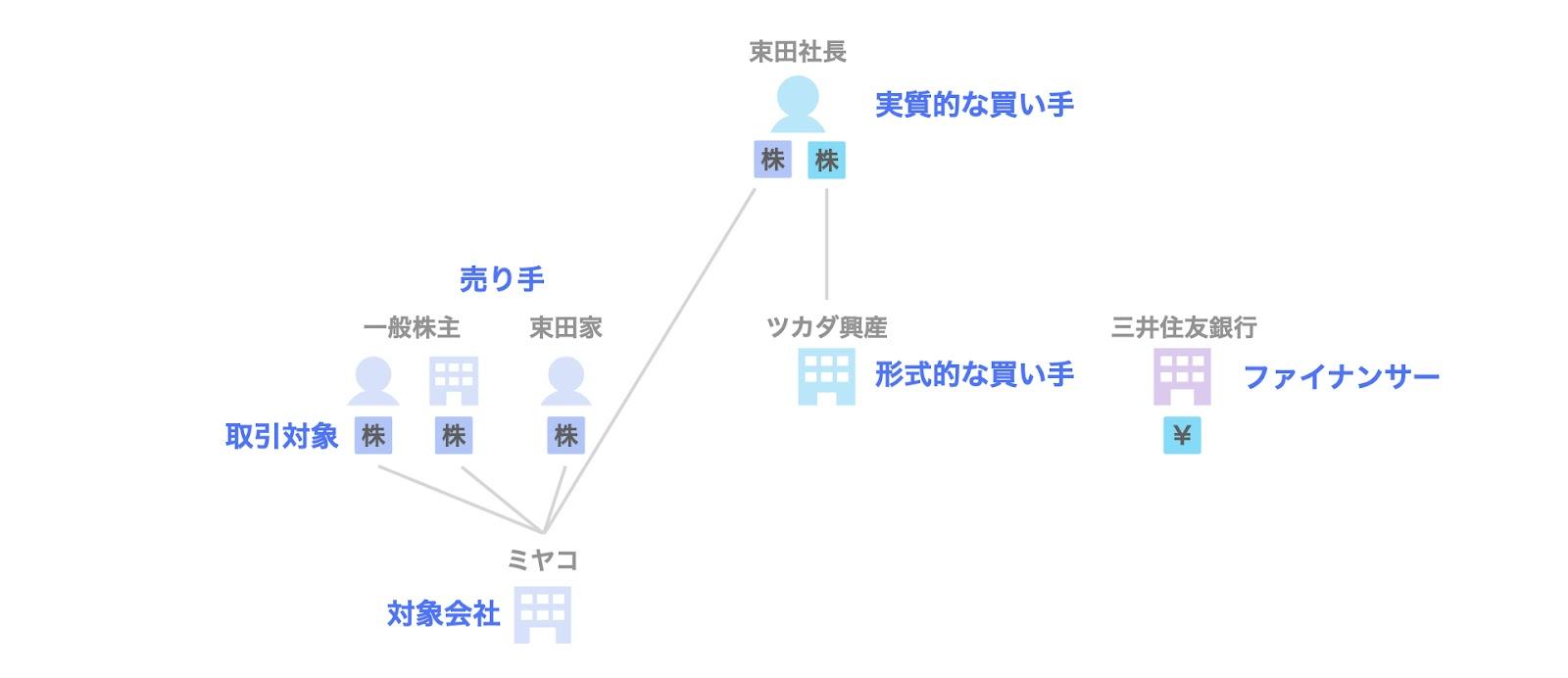 事例2. ミヤコのデットMBOの関係者