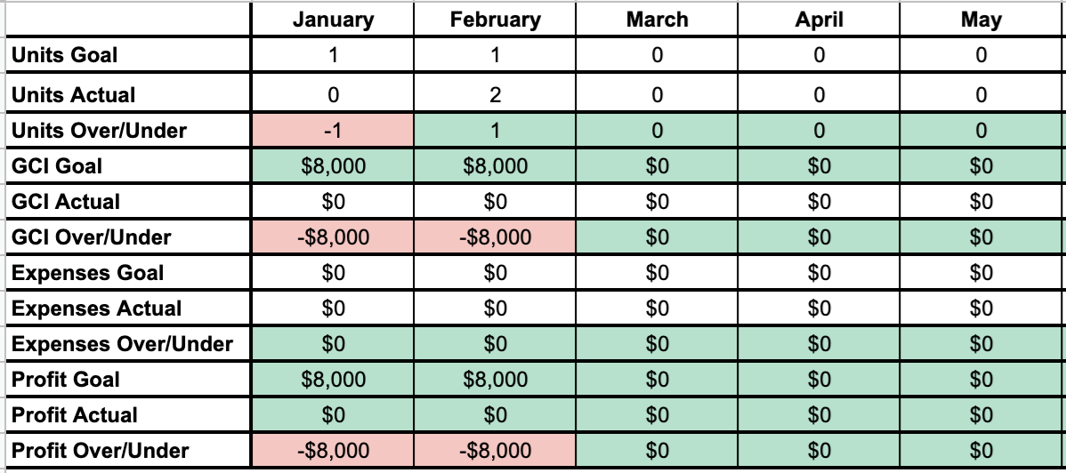A spreadsheet to track monthly income and expenses