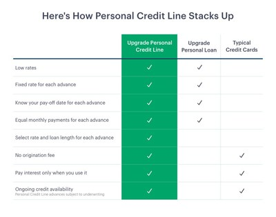 Learn How to Apply for a Loan from Upgrade