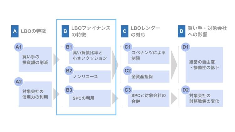 (B)LBOファイナンスの特徴