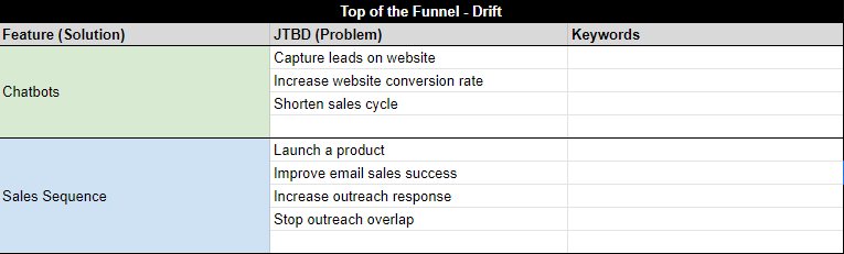 Top of the funnel content mapping for Drift