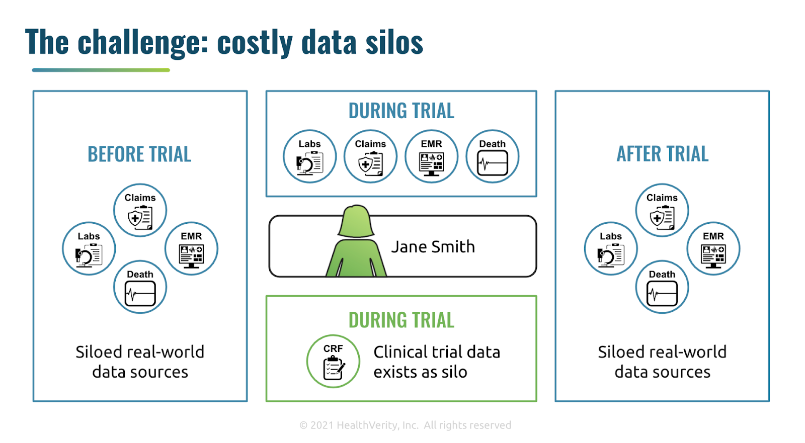 The challenge: costly data silos
