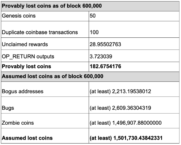 Total amount of assumed lost coins