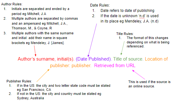 how to cite sources in apa citation format mendeley core components of an apa reference