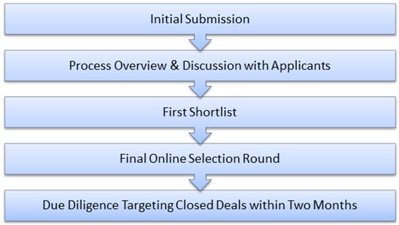 Process and Milestones
