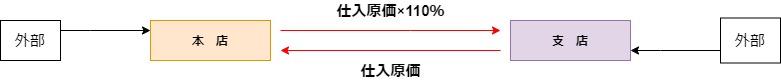 商品送付のイメージ図