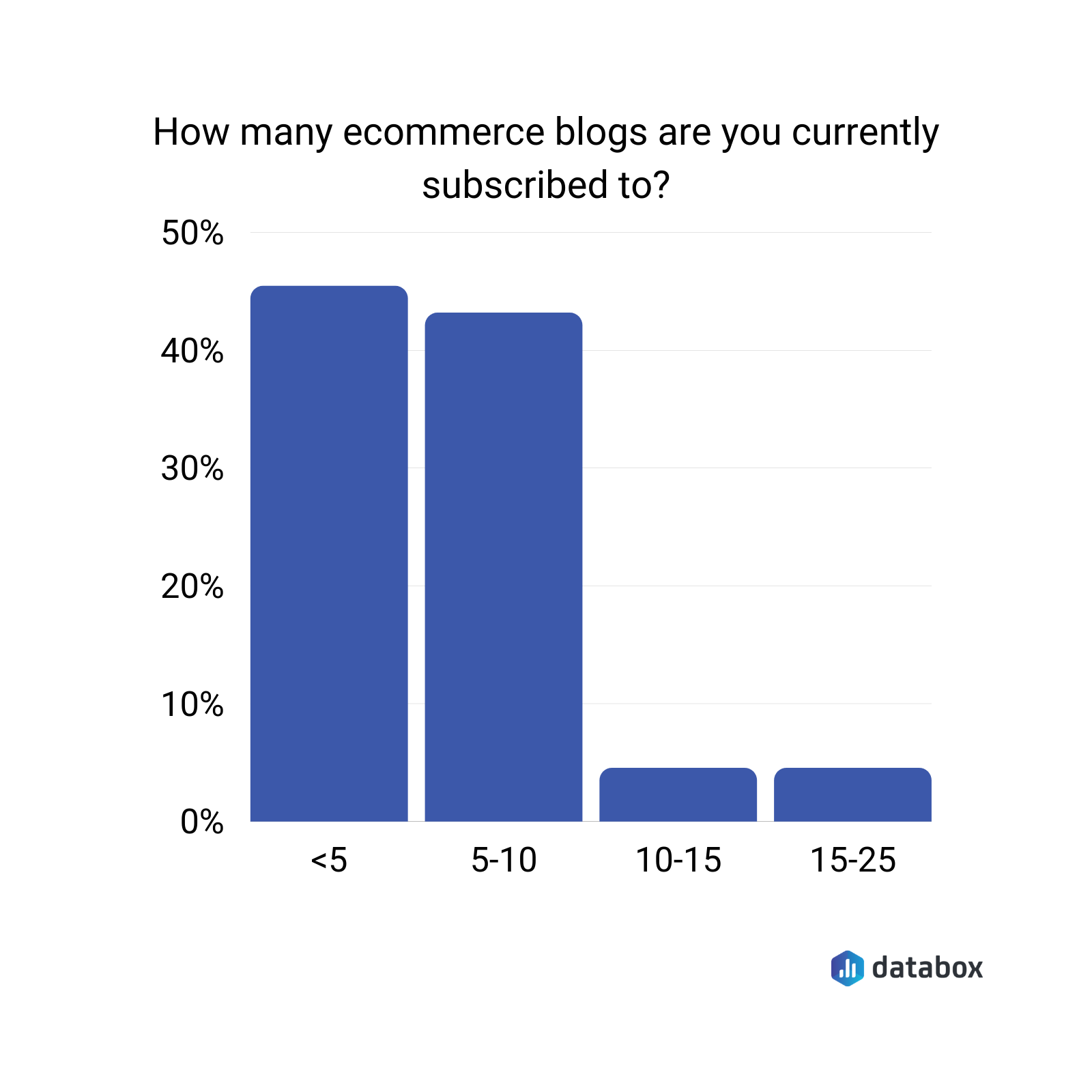 how many ecommerce blogs are you currently subscribed to?