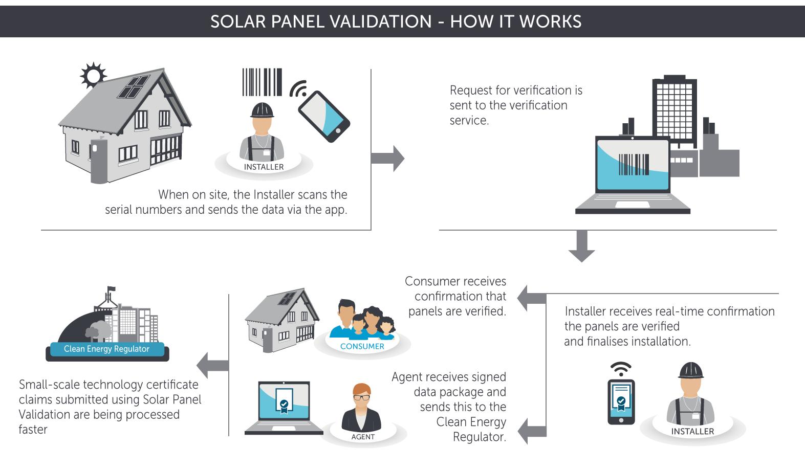 http://www.cleanenergyregulator.gov.au/PublishingImages/SolarPanelValidation.png