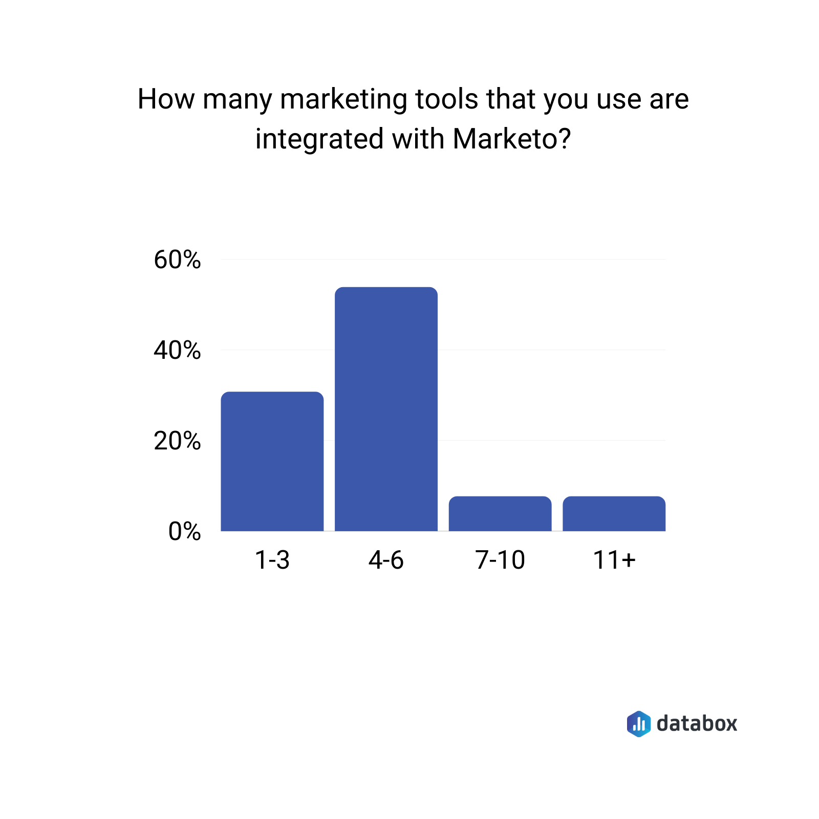 average number of marketo integrations used by a marketer data graph