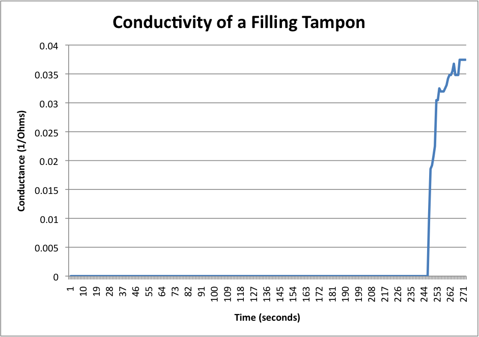 tampon conductance chart.png