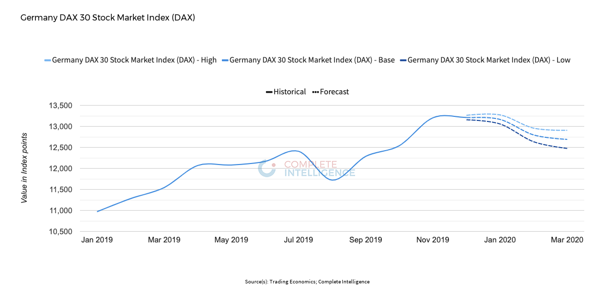 Germany DAX 30 Stock Market Index (DAX) forecast through February 2020