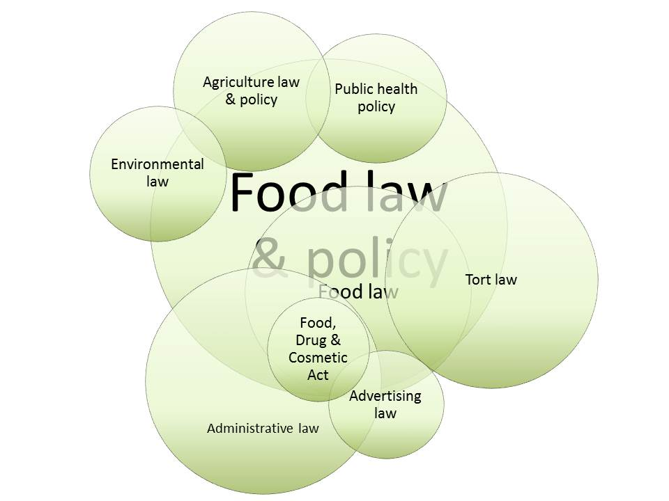 food law and policy venn v5.jpg