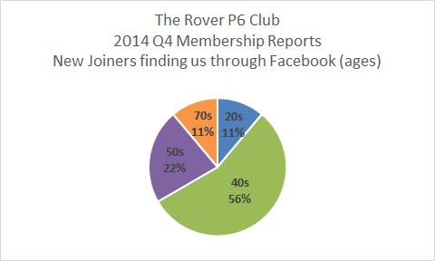 Rover P6 Club 2014 Q4 New Members Via Facebook