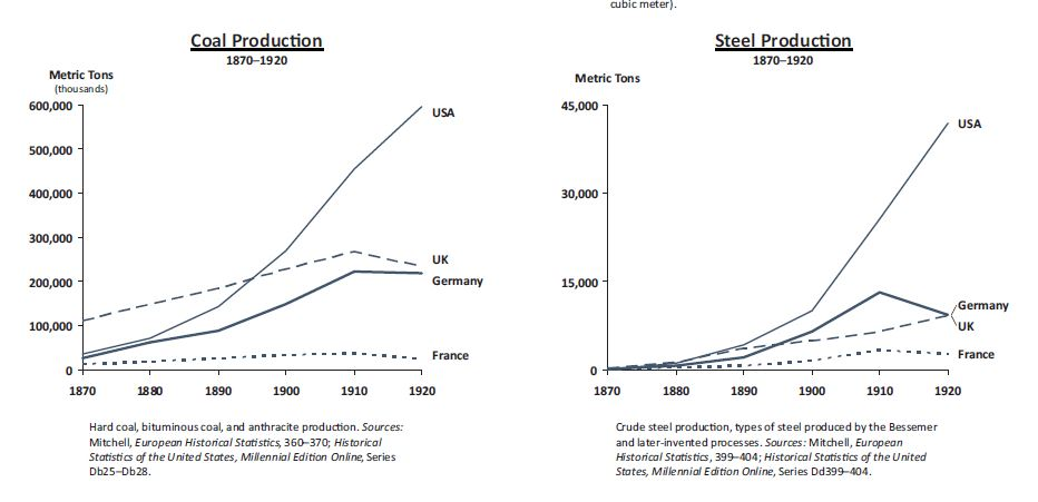 Graphs depicting the coal and steel production levels of different Western countries from the late 1800s into the early 1900s.  The USA dwarfs all of the other countries by the twentieth century.
