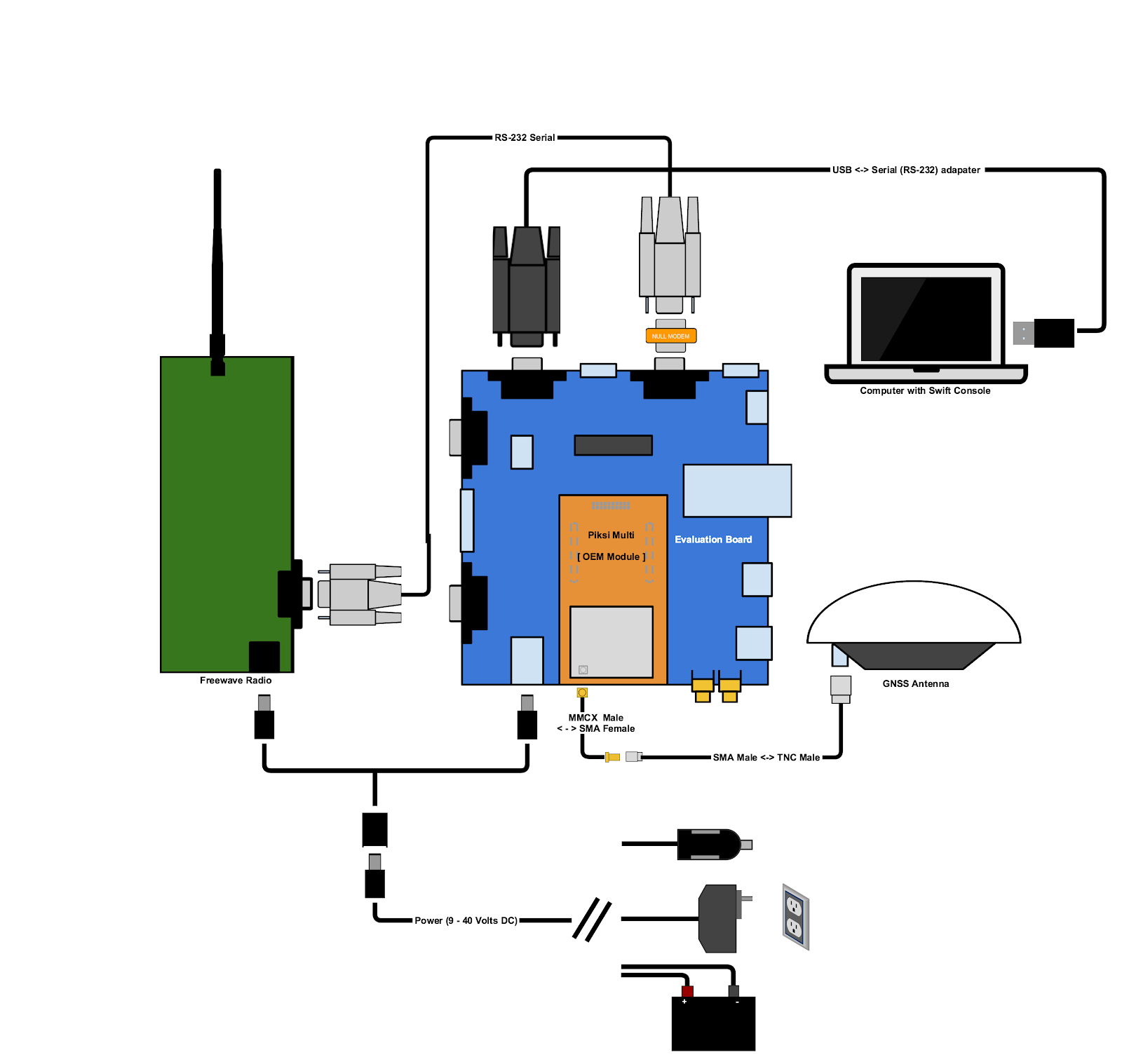 Swift Navigation Piksi Multi Gnss Rtk Position With Sta Modem Rs232 Wiring Base Station Diagram Overview