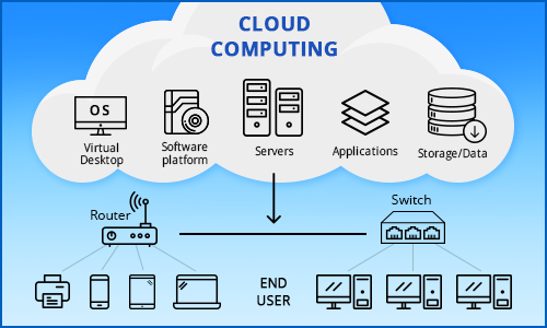 Cloud-Based Solution