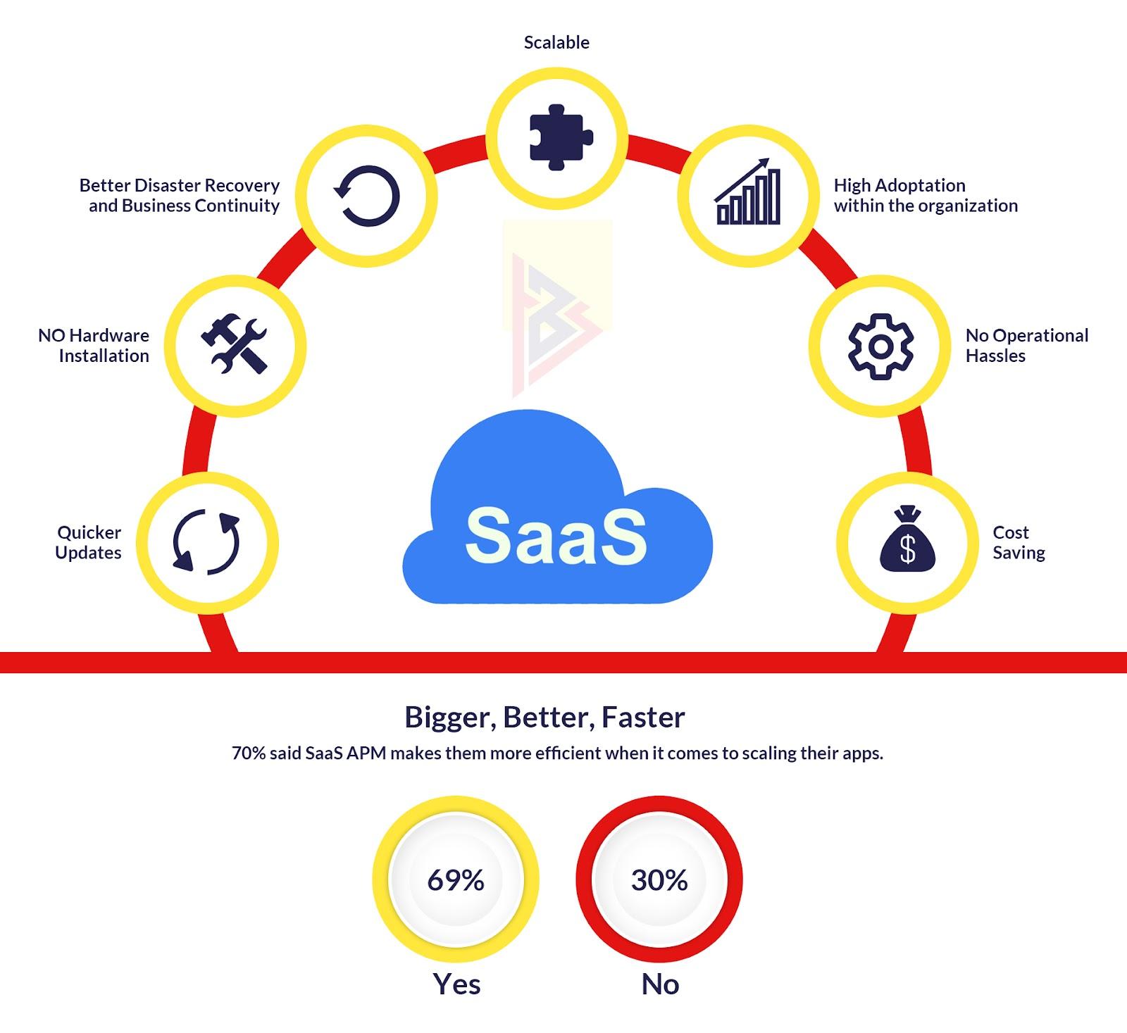Saas development advantages