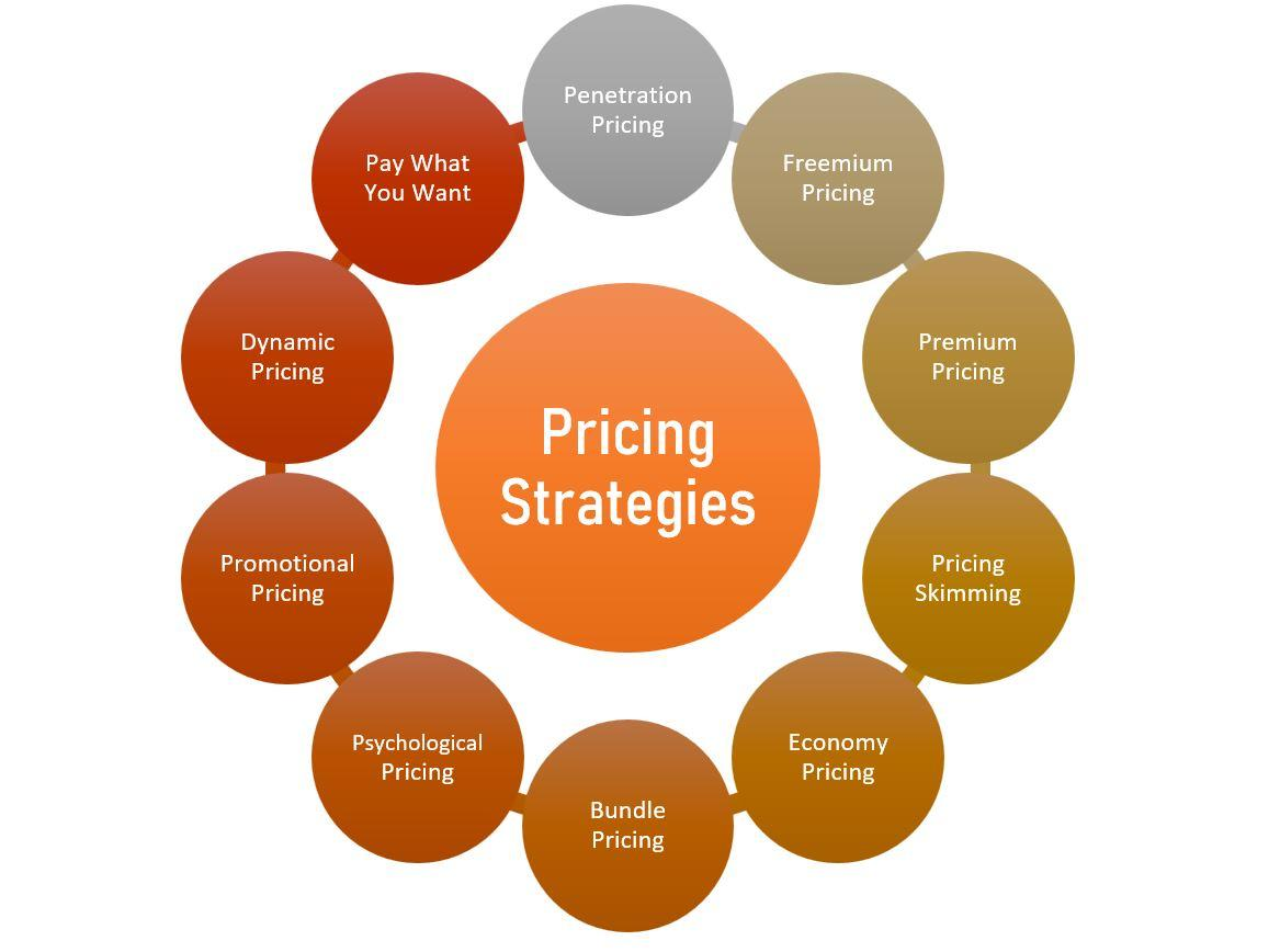 pricing strategies for startups