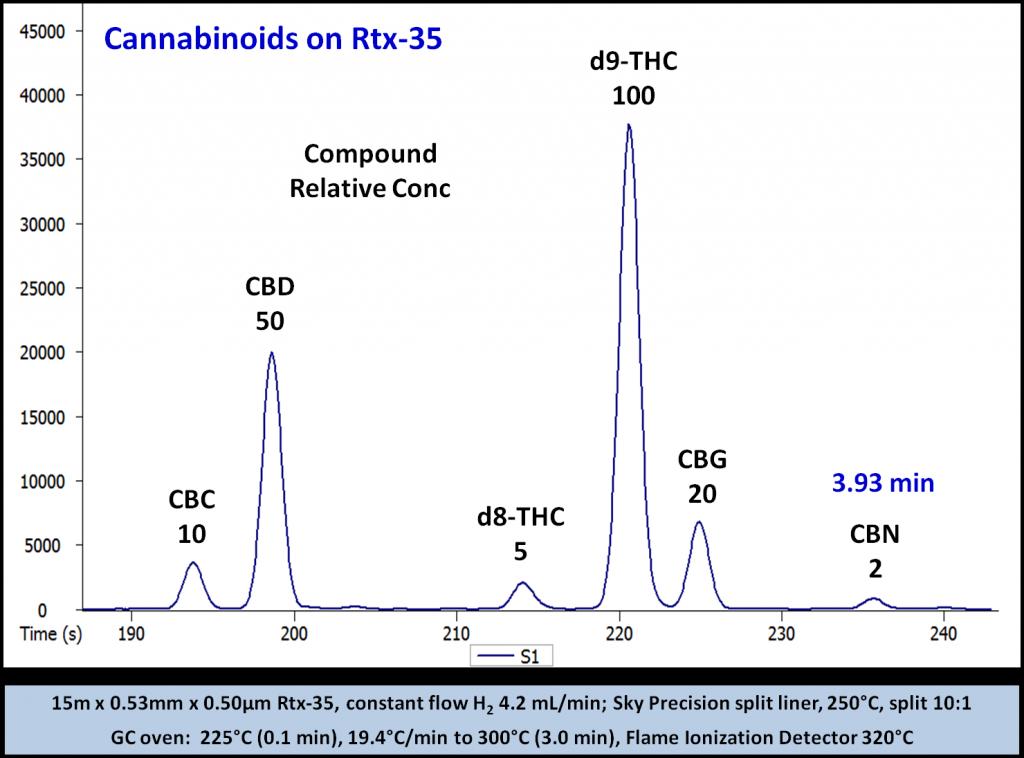 cannabinoid test results - a chromatogram