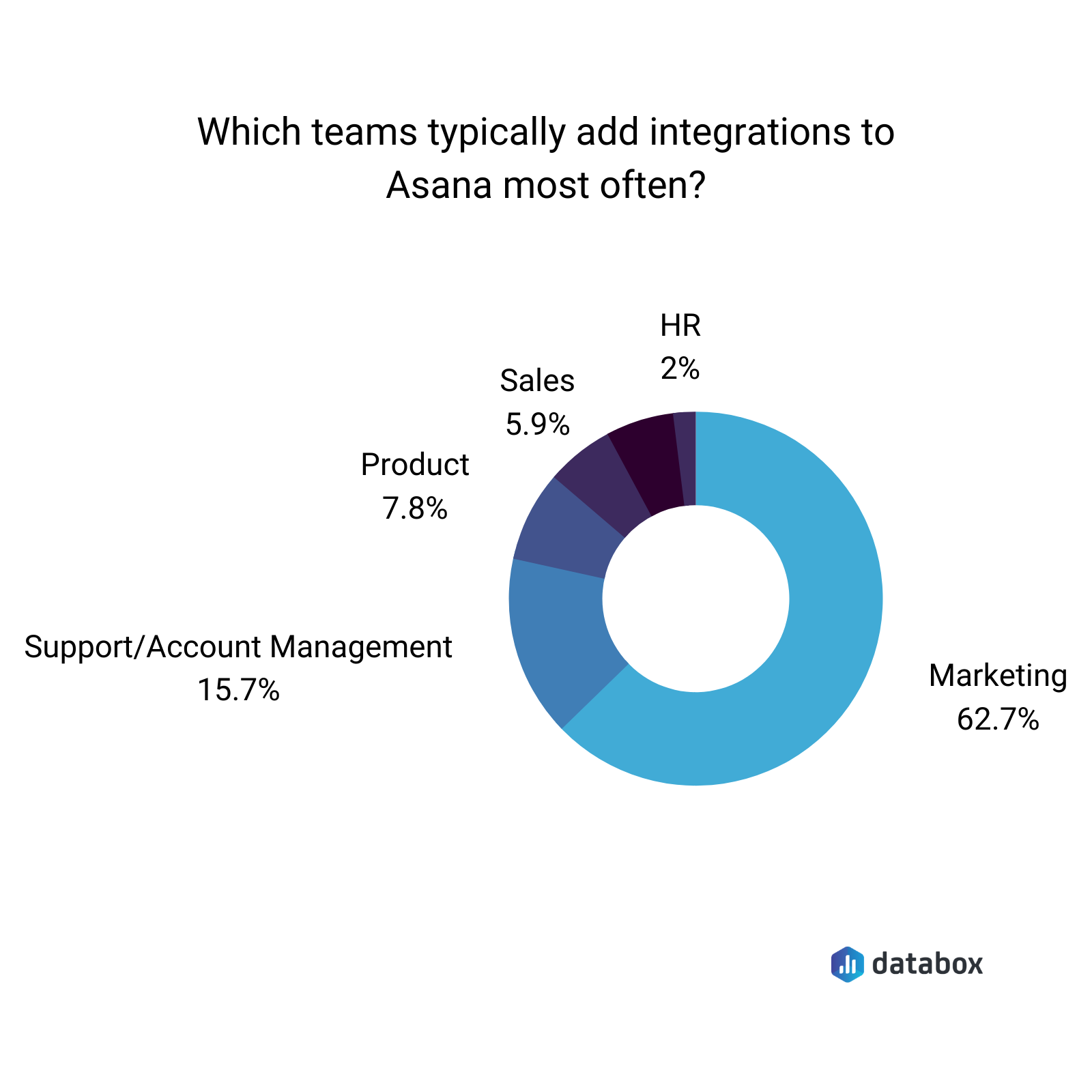Which team typically add integrations to Asana most often?