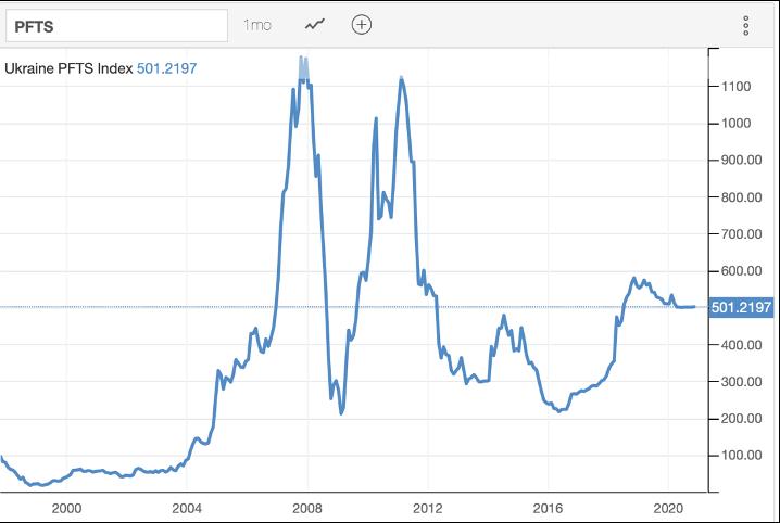 Ukraine PFTS Index