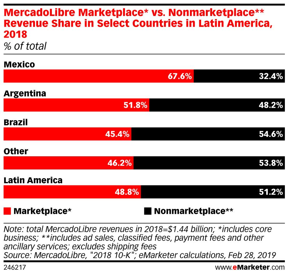 MercadoLibre Marketplaces