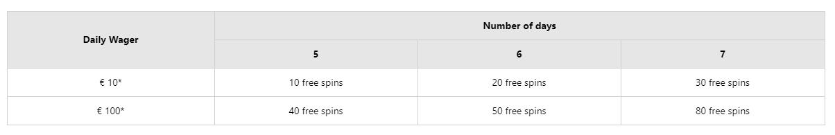 BetMaster gratisspinn hver mandag