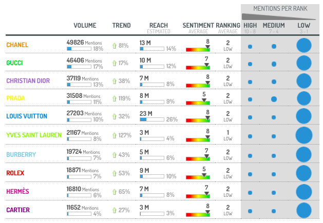 Digimind Social Listening Module for Volume, Reach, and Sentiment